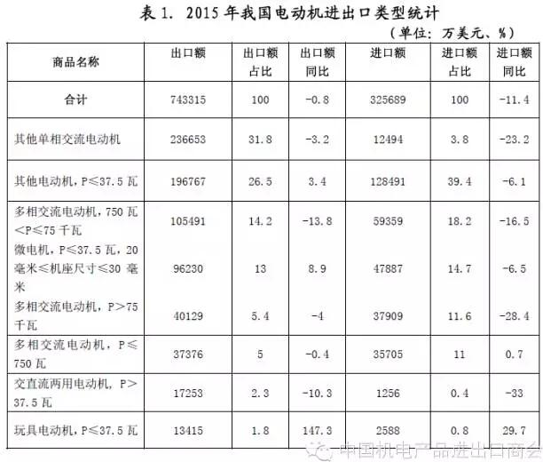 表一 2015年我国电机进出口电机类型