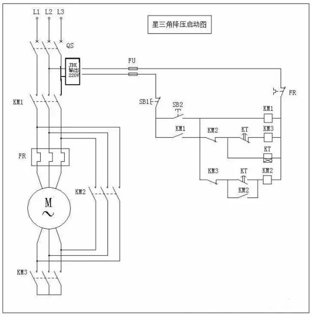 一、三相异步电动机星三角启动原理 如果三相用电器的接法是星形的,那么用电器实际的电压就是相电压是220v,如果是角型的那就是线电压是380v,很明显相电压低于线电压,所以当电机刚启动时接成星形的就人为的给他降低了电压,这样可以保证开启电流不至于太高,电机刚启动时电流很高,过高的电流会对电网造成不良影响,继而影响其他电气的正常工作,当电机正常工作后,电流就变的很小,这时候再给他换成角型的使其电压升高,可以提高他的转矩(也就是使电机更有劲)。 星三角启动,属降压启动,是以牺牲功率为代价来换取降低启动电流来实现