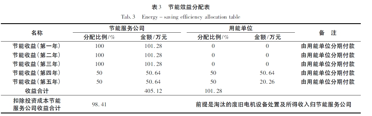 节能效益分配表